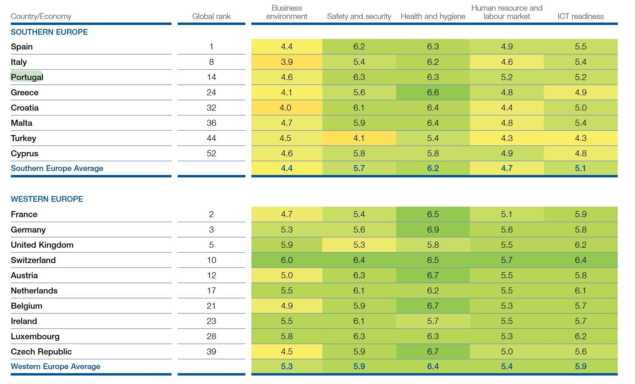 Portugals Wettbewerbsfähigkeit als Reiseland im Vergleich