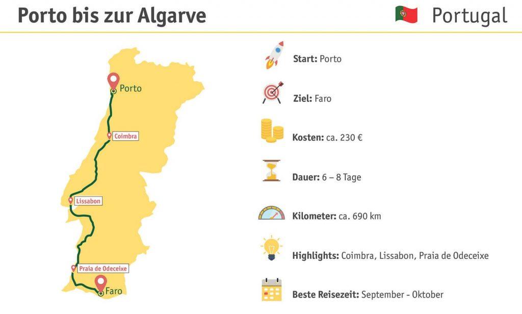 Roadtrip in Portugal von Porto nach Faro
