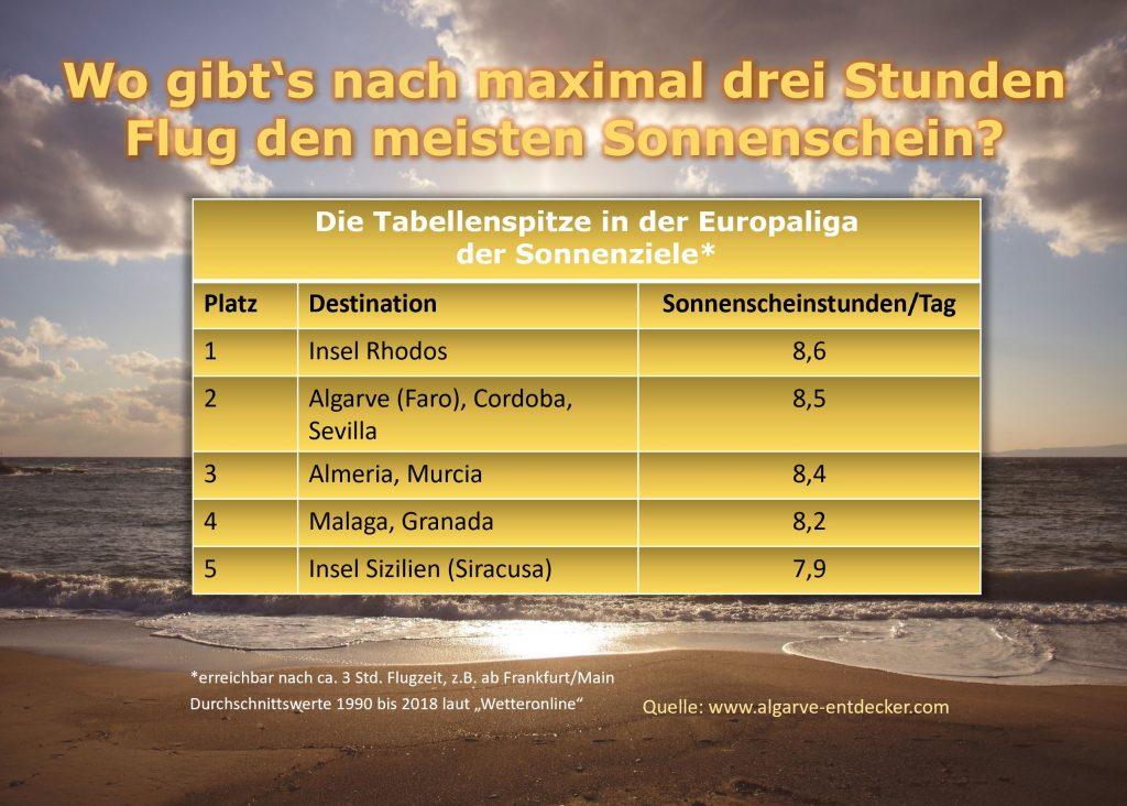 Sonnenstunden in Europa: Statistik sieht die Algarve an Spitze der Tabelle