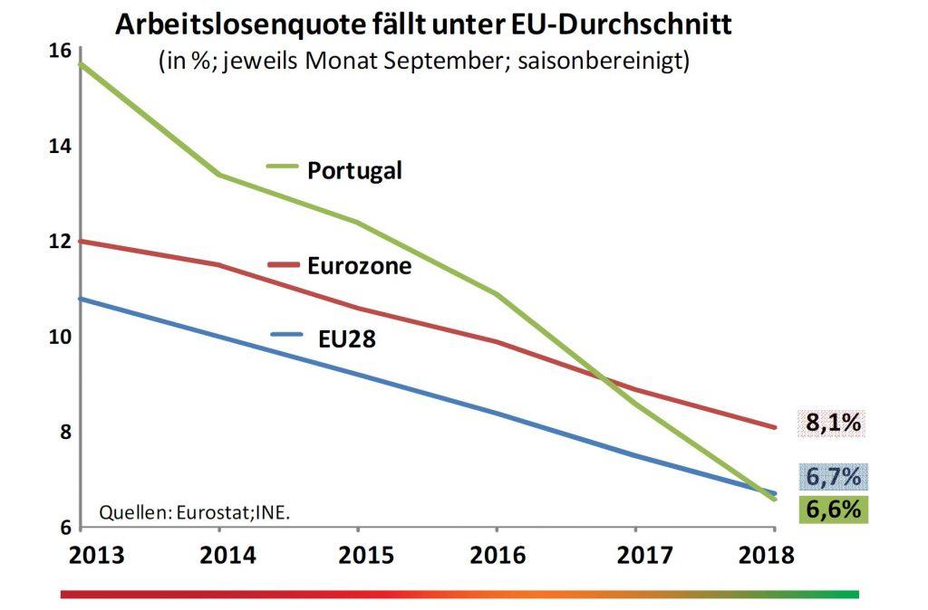 Löhne sind in Portugal die niedrigsten, aber die Arbeitslosigkeit sank stark