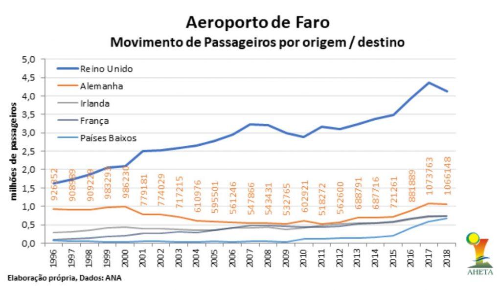 Tourismusjahr 2018 an der Algarve im Vergleich der Fluggastzahlen von Faro