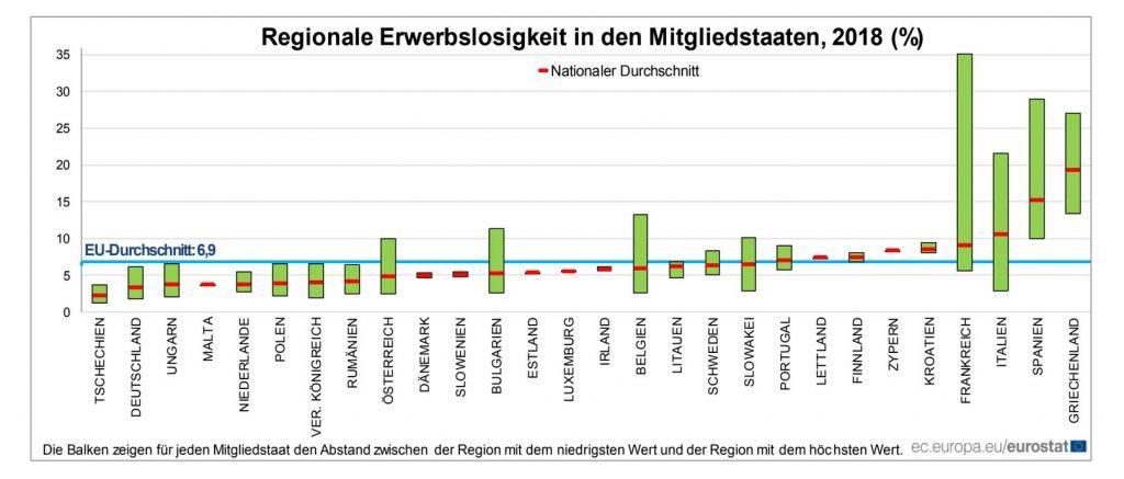Erwerbslosigkeit in Portugal im EU-Vergleich durch Eurostat