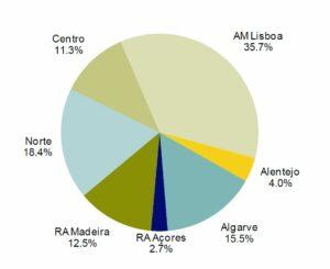 Unterkünfte in privaten Betrieben machten 15 Prozent der Algarve-Übernachtungen aus