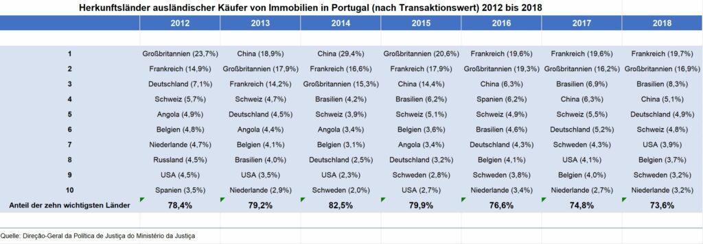 Algarve News zu Wohnimmobilien-Käufen von Ausländern in Portugal